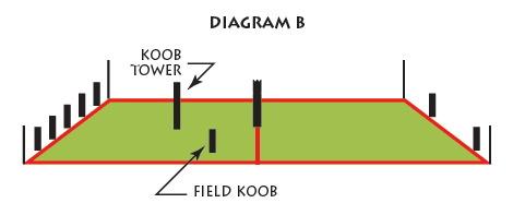 DiagramB